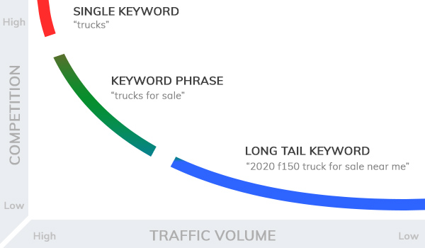 graph showing difference between types of keywords